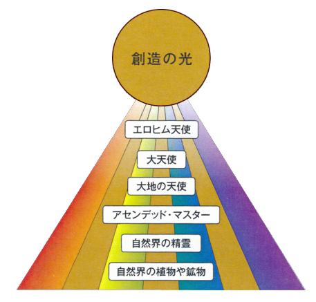 7つのエネルギー領域